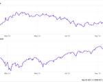 看公债殖利率走势 何时炒底科技股?