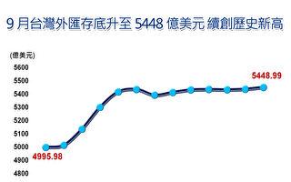 9月台灣外匯存底升至5448億美元 續創歷史新高