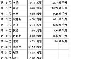 """啤酒显示""""北京帮""""与""""上海帮""""分歧?"""
