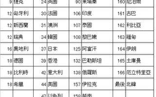 世界報導自由排行榜 中國排159/167