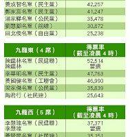 香港立法會選舉民調大亂 泛民主派虛驚