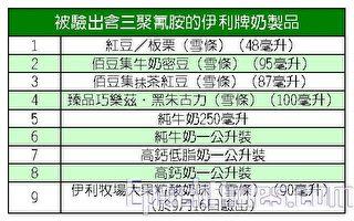 香港验出伊利8款奶制品含三聚氰胺