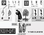 中国文字、预言与神传文化(二)