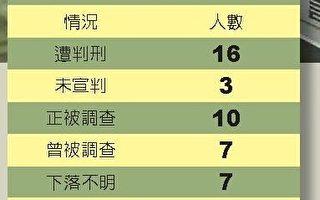"""""""胡润百富榜""""多名中国巨富落马"""