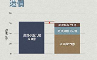 廣深港高鐵香港段造價貴京滬高鐵8倍