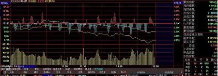 股市低迷,养老基金投入股市风险大。(大纪元)