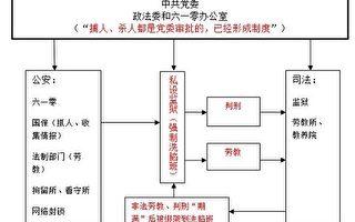 龍延:中共政法系統踐踏法律迫害法輪功簡述(四)