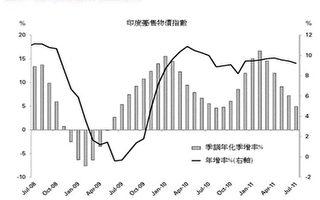 印度通膨数据改善 计9-10月触顶反转