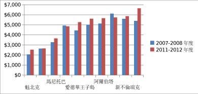 加拿大各省高等院校学费水平比较(制表:大纪元)