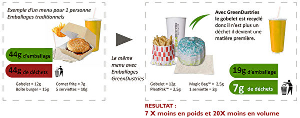 現在使用的快餐有一個漢堡包盒,一個薯片筒,飲料杯,五張餐巾紙,每次約產生44g的垃圾。若使用Greendustries公司的包裝產品,則只有7g的垃圾。即包裝重量減少了7倍,垃圾的容量減少了20倍。(圖片由商家提供)