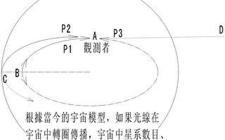 东方:现代科学的误区,阻挡着超科学的真理(上)