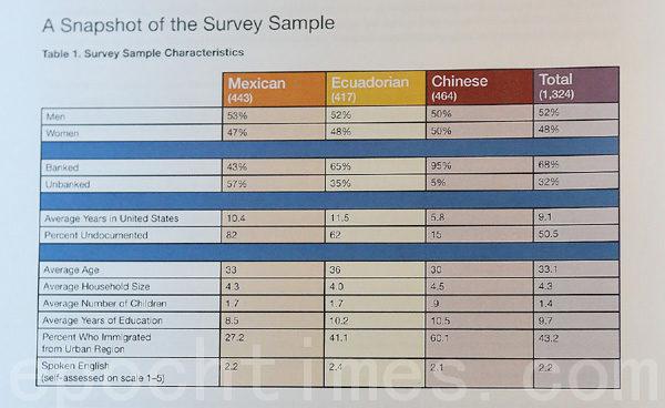 移民经济研究报告中的移民收入分布表。(摄影 杜国辉/大纪元)