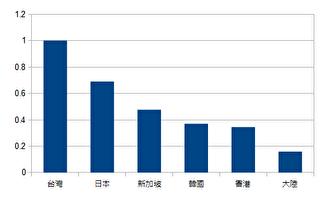 台通话费率 亚洲工业国最高