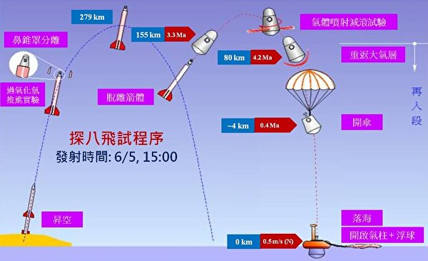 探空八號飛試程序。(中華民國國家實驗研究院太空中心提供)