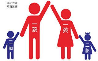 放宽一孩政策  各大行分析中国人口经济