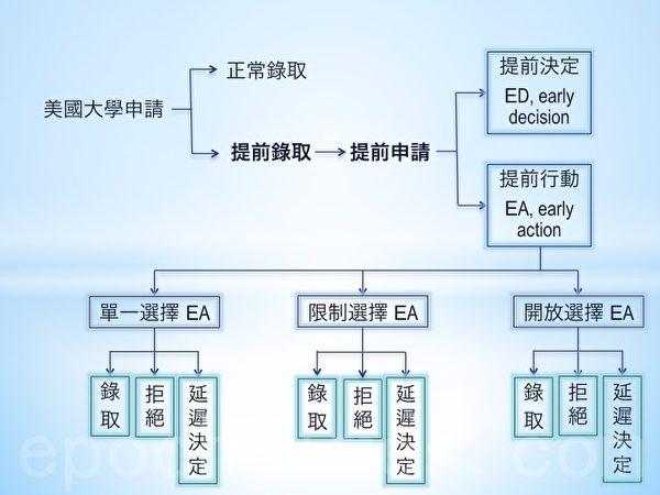 """美国大学申请分为提前录取和正常录取。而提前申请又分为""""提前决定""""(Early Decision, ED)和""""提前行动""""(Early Action, EA)两种形式。(制表:凌妃/大纪元)"""