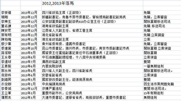 2012,2013年落马的省部级以上高官。(火狐体育制表)