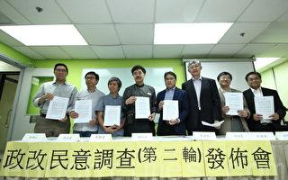 香港政改调查:民意两极化严重