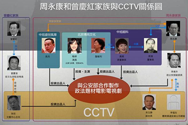 央视8套副总监被抓 前政治局常委两家族丑闻浮现