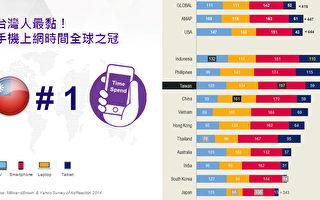 台灣民眾最黏手機 上網時間冠全球