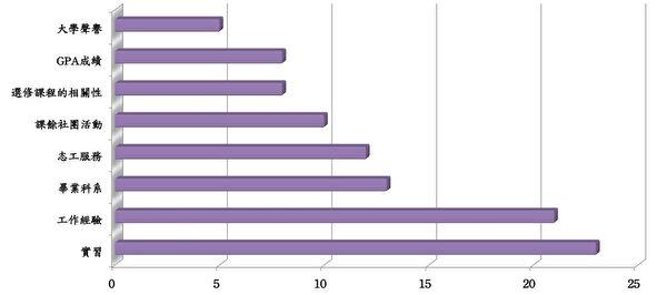 有8个特质是雇主在雇用大学毕业生时会考虑的因素。(资料来源:《高等教育记事报》、制图:凌妃/大纪元)