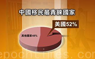 中国移民最青睐国家首选美国,而移民美国的中国富人则最喜欢在洛杉矶、旧金山和西雅图购置物业。(大纪元制表)