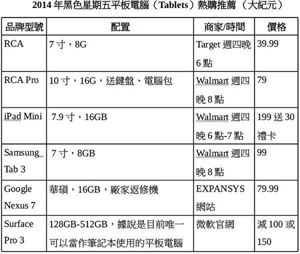 2014年黑色星期五平板电脑(Tablets)热购推荐。(大纪元)