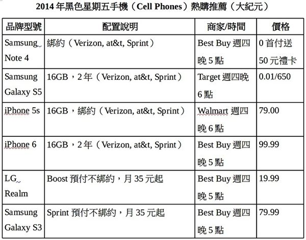 2014年黑色星期五手机(CellPhones)热购推荐。(大纪元)