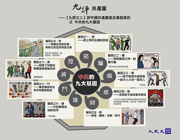 《九评共产党》【二】评中国共产党是怎样起家的。(大纪元制图)