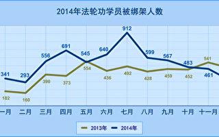 2014年6415位法輪功學員遭中共綁架 91人被迫害致死