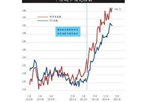 【香港楼市动向】CCL 45周两连跌 各大指数仍高企