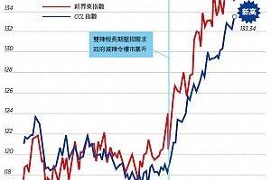 【香港楼市动向】CCL再创新高 新界西半年升16.5%