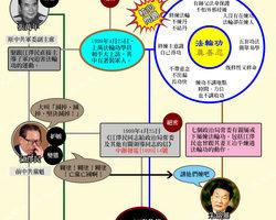 圖解新聞:張萬年逼宮胡錦濤的原因