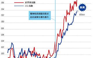 【香港楼市动向】CCL连创新高 新界东弹3%