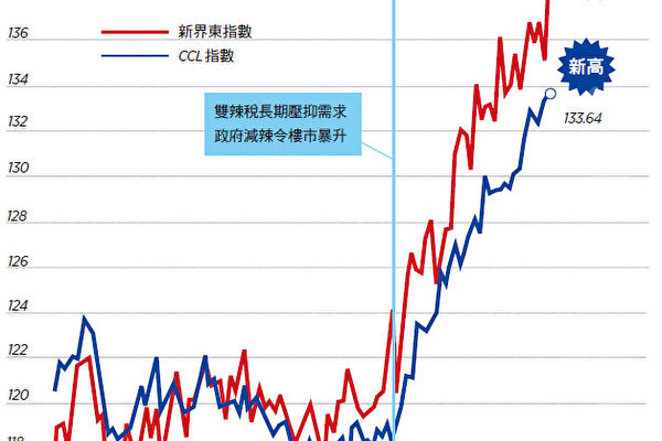 【香港樓市動向】CCL連創新高 新界東彈3%