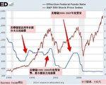 末日博士魯比尼預測因歷次量化寬鬆(QE)而吹大泡沫的美股將於2016年破滅。圖為1990-2014年期間美國聯邦利率和美國股市的相關性圖表。(大紀元製圖)