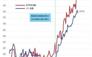 【香港楼市动向】CCL破顶后稍回落 新界区续创新高