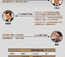 图表新闻:传闻的中共高层暗杀事件