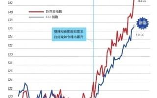 【香港楼市动向】CCL再创新高 新界区续破顶
