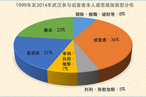 图1.湖北武汉参与迫害法轮功学员的中共恶人遭恶报按类型分布(明慧网)