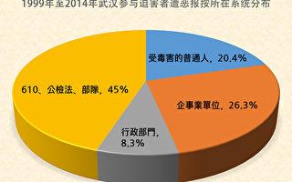 武漢地區公安局派出所警察遭厄運統計(二)