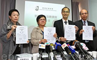 調查指香港新聞自由惡化 逾30媒體人遇襲