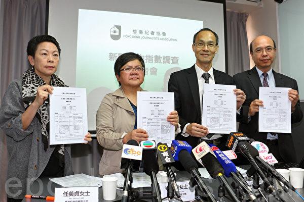 调查指香港新闻自由恶化 逾30媒体人遇袭