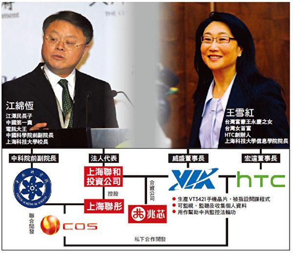 """辞任非执行董事的台湾女首富、手机品牌HTC创办人王雪红,被揭露旗下的威盛电子生产的晶片组涉内藏""""后门""""程式,协助中共监控法轮功。王雪红和中共前党魁江泽民长子江绵恒合作生意。(大纪元制图)"""