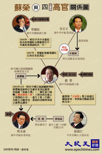 港媒:蘇榮為保命供出現任正國級高官