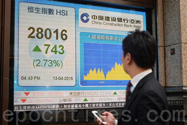 大陆出口大跌 港股却升破28000点