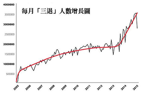 """目前,每天""""三退""""人数已经达到每天10-12万人,其增长速度是越来越快,尤其这几年中共高层黑幕曝光后,增长曲线更是呈60°角向上陡增。(火狐体育)"""