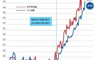 【香港樓市動向】長策未考慮負擔能力 七成新家庭無法上樓