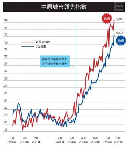 【香港楼市动向】长策未考虑负担能力 七成新家庭无法上楼