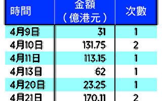 陆资涌港 金管局8次注资531亿港元